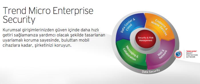 Trend Micro Enterprise Security